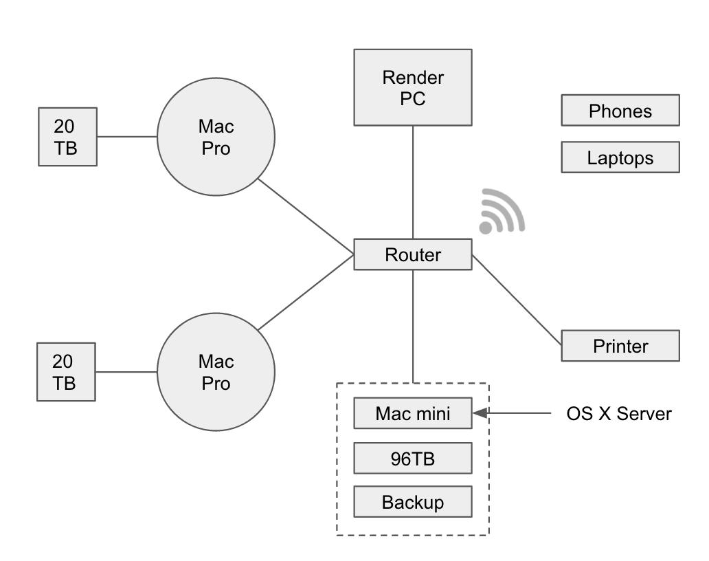 Purple Pill VR Hardware Setup Server